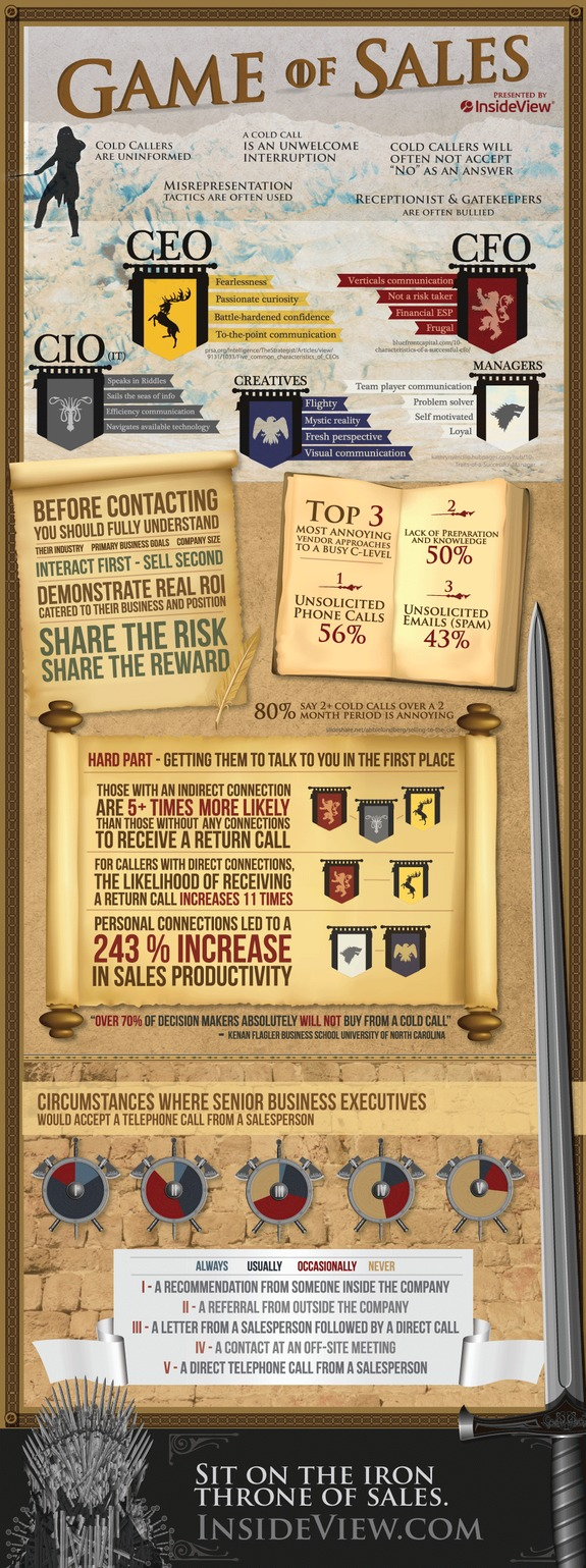 Inside View Game of Sales Infographic