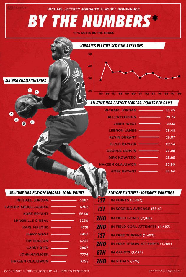 nba playoff scoring list how to make money gambling on sports