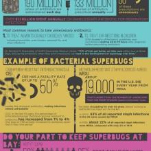 superbugsantibiotics