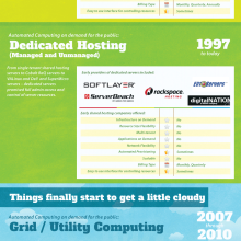 ProfitBricks-Cloud-Computing-On-Demand-Infrastructure-Infographic