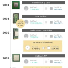CPU-To-Cloud-Computing-Infographic-ProfitBricks