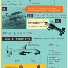 remote-control-infographic